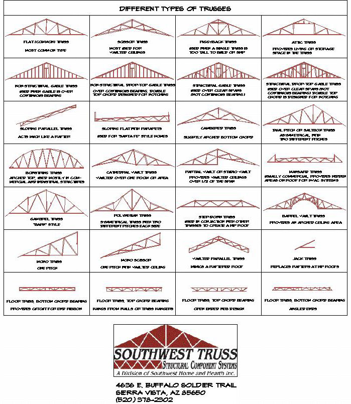 Southwest truss types for Roof truss styles